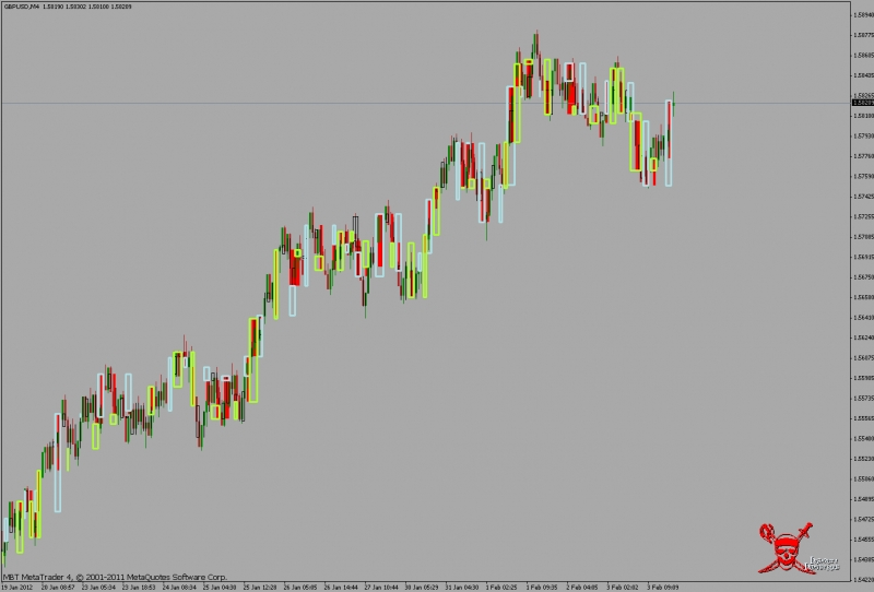 Forex pip range bar charts