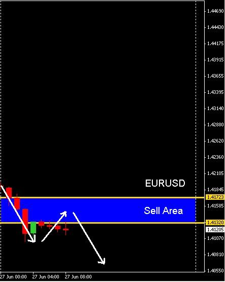 Forex forecast for a week euro dollar bungee binary options strategy