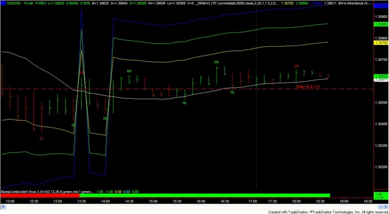 Centre of gravity forex trading