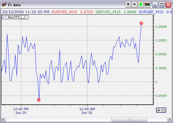 Forex fpi indicator