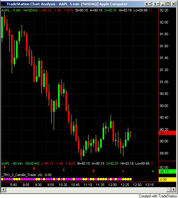 Micro trading technic with 1 minute charts - SlideShare